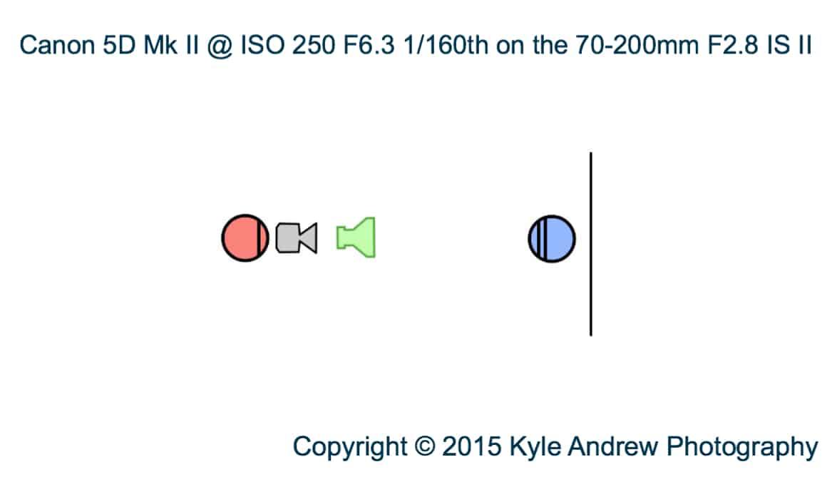 A diagram explaining the light setup for this shoot